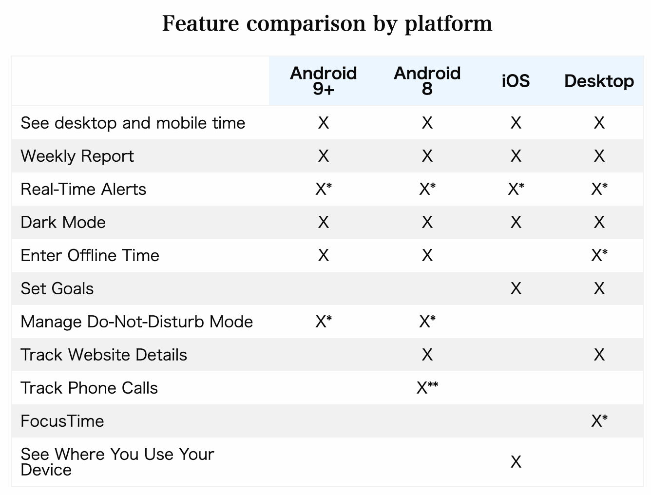 rescuetime mobile features